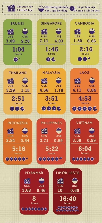 Mang 3G Viet Nam thuoc nhom cham nhat the gioi hinh anh 2