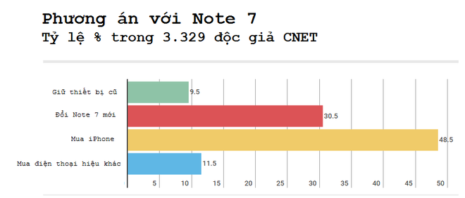 Gan 50% nguoi dung muon chuyen qua iPhone vi su co Note 7 hinh anh 1