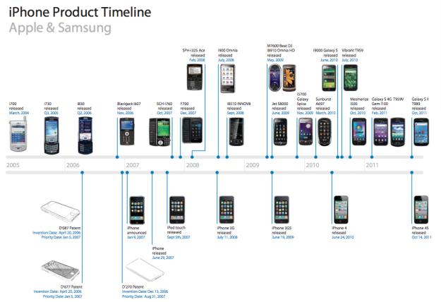 Apple kien Samsung an cap thiet ke anh 1