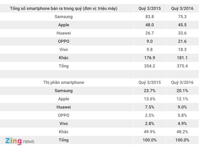 Oppo, Vivo chiem dan thi phan cua Samsung, Apple hinh anh 2