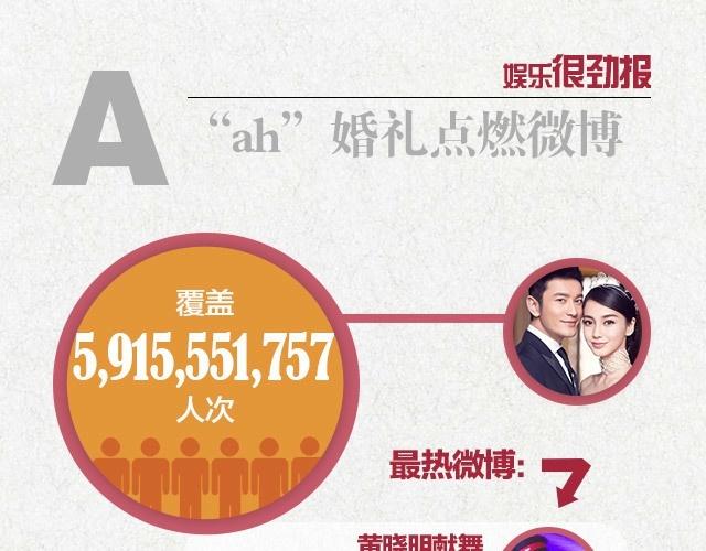 5,92 ty luot theo doi dam cuoi Huynh Hieu Minh hinh anh 1 Gần 5,92 tỷ lượt người theo dõi và quan tâm đến hôn lễ Angelababy - Huỳnh Hiểu Minh.