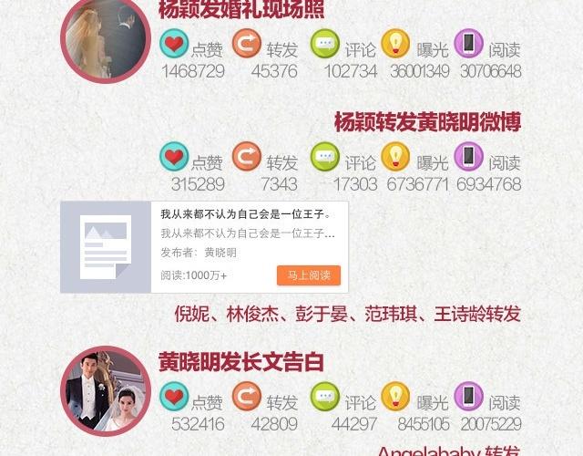 5,92 ty luot theo doi dam cuoi Huynh Hieu Minh hinh anh 2 Đám cưới cặp sao làm rúng động các trang báo và mạng xã hội.