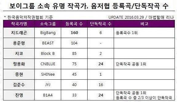 Kpop,  ban quyen,  dang ky,  G-Dragon,  than tuong anh 2