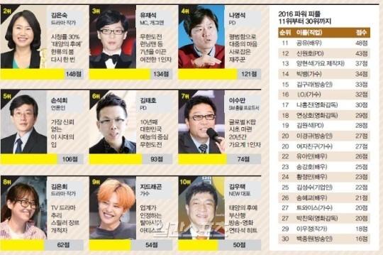 Song Joong Ki quyen luc nhat showbiz Han hinh anh 2