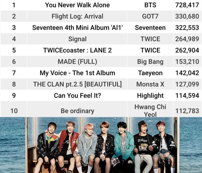 BTS gap doi Twice, Big Bang ve doanh so album hinh anh 1