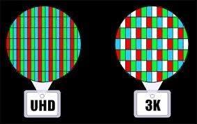 Su khac biet giua TV 4K va 3K hinh anh 2    Các TV dùng 4 điểm màu WRGB thường cho hình ảnh mờ hơn bởi tác động của điểm ảnh màu trắng. Trong khi đó, TV UHD 4K với hệ màu RGB sẽ cho hình sắc sắc nét và trung thực hơn.