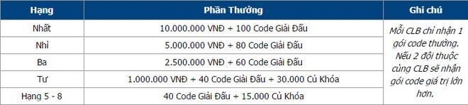 3Q Cu Hanh soi dong voi giai dau lien cau lac bo hinh anh 2 Tổng giá trị giải thưởng lên tới hơn 22 triệu đồng.