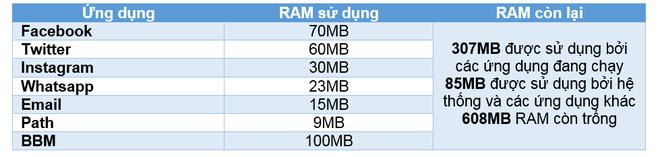 Nhung tieu chi can luu y khi chon mua smarphone hinh anh 1 Ví dụ này được chụp từ ứng dụng đang chạy với tần suất cao trong smartphone 1GB RAM.