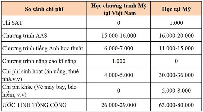 Nhung uu diem cua chuong trinh dao tao My tai Viet Nam hinh anh 3