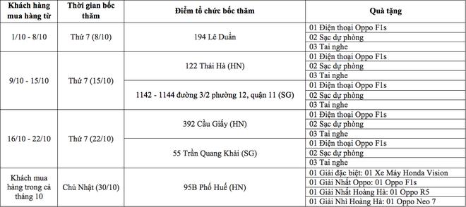 Mua OPPO trung xe may Honda Vision tu Hoang Ha Mobile hinh anh 3