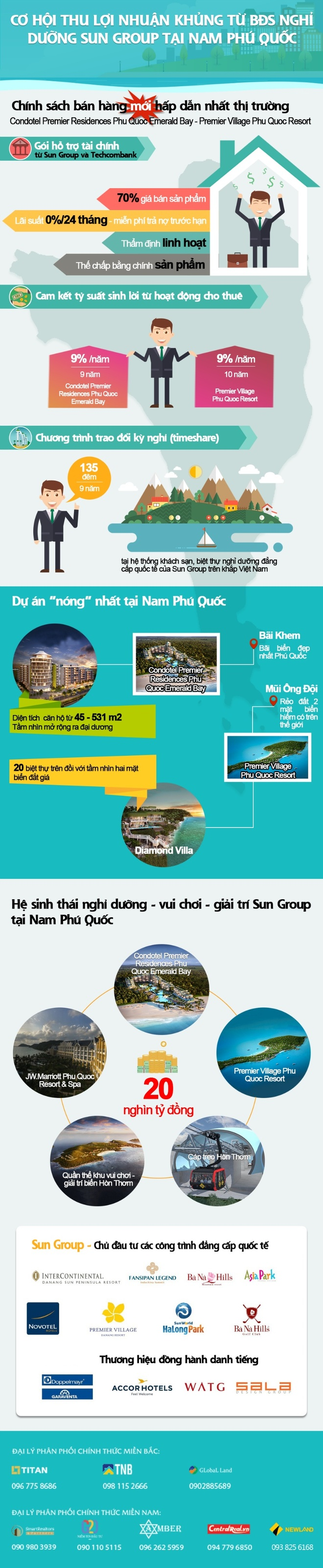 Sun Group anh 1