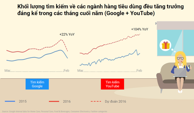 Giai phap don gian giup tang doanh thu mua Tet 2017 hinh anh 2