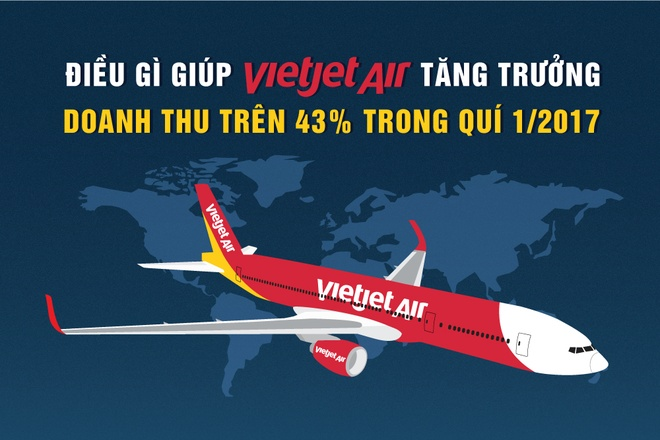 Dieu gi giup Vietjet tang truong doanh thu tren 43% trong quy I/2017? hinh anh