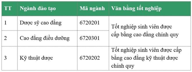 Cao dang Y - Duoc ASEAN tuyen 2.300 chi tieu nganh duoc si, dieu duong hinh anh 3