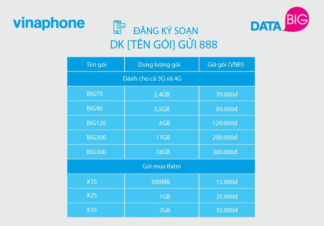 VinaPhone ra mat goi cuoc 3G, 4G re nhat thi truong hinh anh 1
