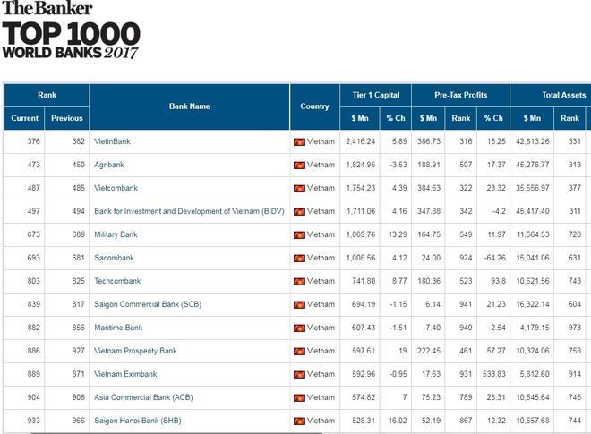 Tong tai san gan 43 ty USD, VietinBank tang 6 bac trong BXH toan cau hinh anh 1