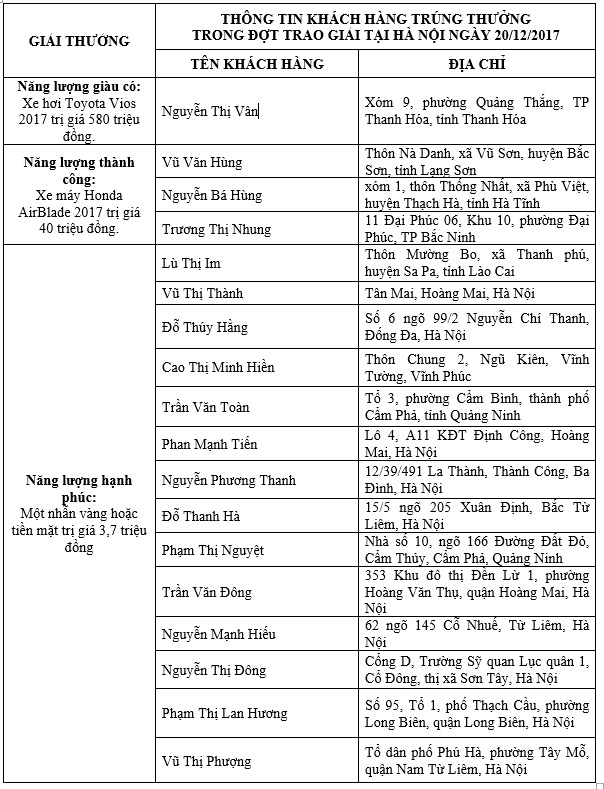 Trung Nguyen tang xe hoi Toyota Vios cho khach hang may man hinh anh 5