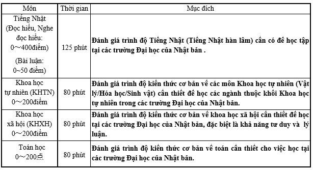 Ky thi du hoc Nhat Ban - DH Ngoai thuong dot 1 cong bo the le hinh anh 1