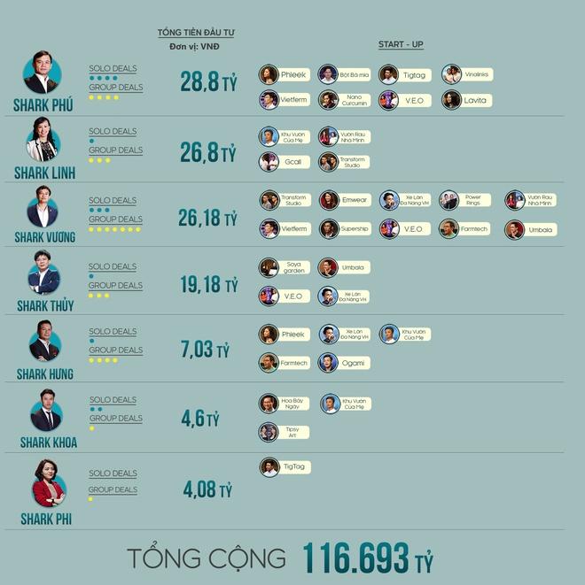 Bảng giá trị đầu tư trong chương trình Shark Tank Việt Nam mùa đầu tiên.
