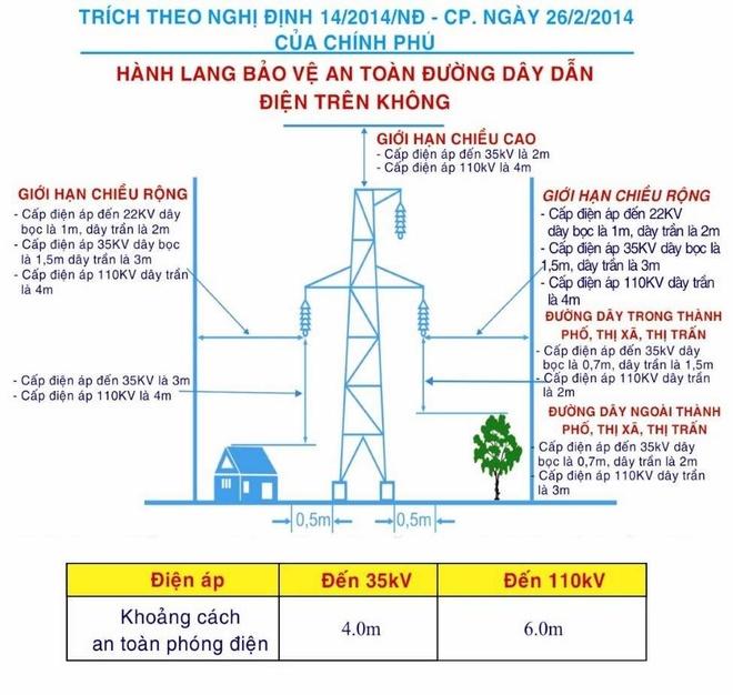 Các quy định về thi công gần đường dây diện