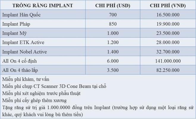 Chi phi trong rang Implant the nao la hop ly? hinh anh 1