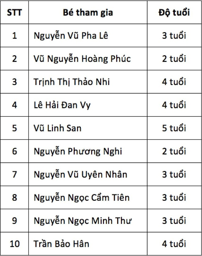 Top 5 dau tien vao chung ket 'Tim kiem bo 3 thong minh Viet Nam' hinh anh 2