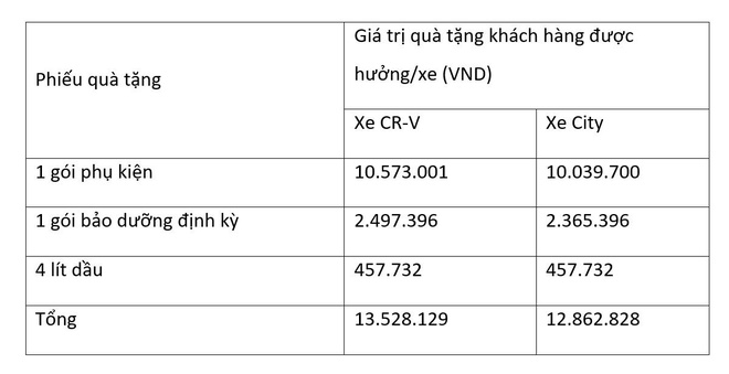 Honda Viet Nam tang qua cho khach mua xe CR-V va City hinh anh 5