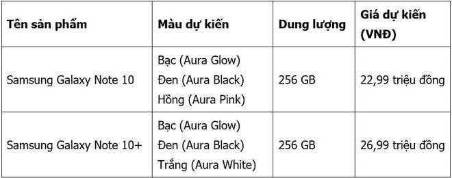 Nhận bộ quà 5 triệu khi đặt trước Samsung Note 10/10+ tại Nguyễn Kim