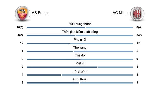AS Roma gap AC Milan - mo khoa phut 38, ha man bang sieu pham hinh anh 2