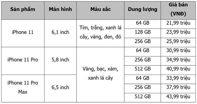 Bo 3 iPhone 11 chinh hang len ke FPT Shop, uu dai tra gop 0% lai suat hinh anh 2