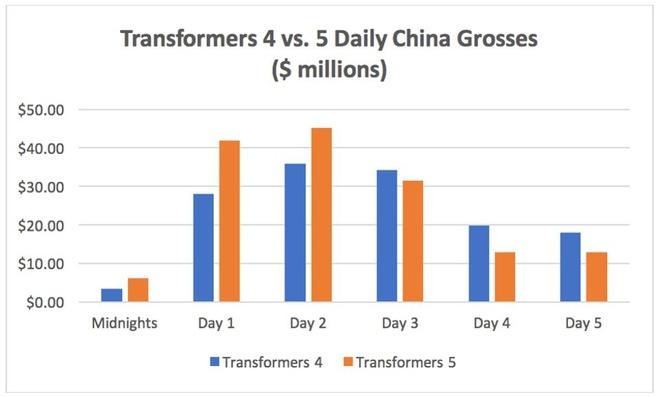 Nguoi Trung Quoc da het yeu 'Transformers' hinh anh 2