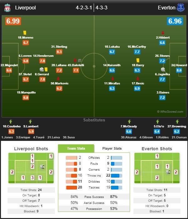 Liverpool 1-1 Everton: The Kop hoa tiec nuoi hinh anh 16