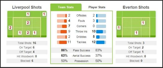 Liverpool 1-1 Everton: The Kop hoa tiec nuoi hinh anh 8