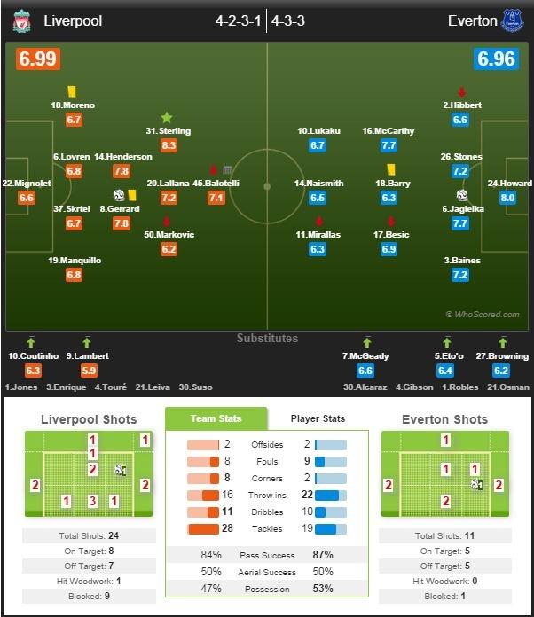 Liverpool 1-1 Everton: The Kop hoa tiec nuoi hinh anh 2