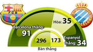 Barcelona - Espanyol: Nghien nat Espanyol hinh anh 3