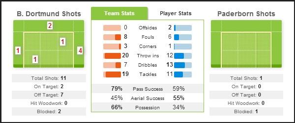 Bayern thang kem an tuong, Dortmund ha Paderborn 3-0 hinh anh 13