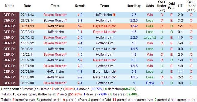 Bayern thang kem an tuong, Dortmund ha Paderborn 3-0 hinh anh 2