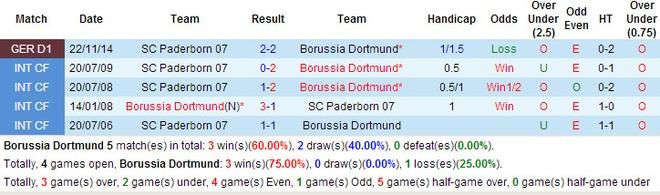 Bayern thang kem an tuong, Dortmund ha Paderborn 3-0 hinh anh 4