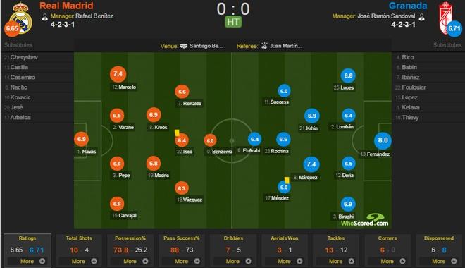 Real 1-0 Granada: Ronaldo chua the len ngoi so mot hinh anh 14