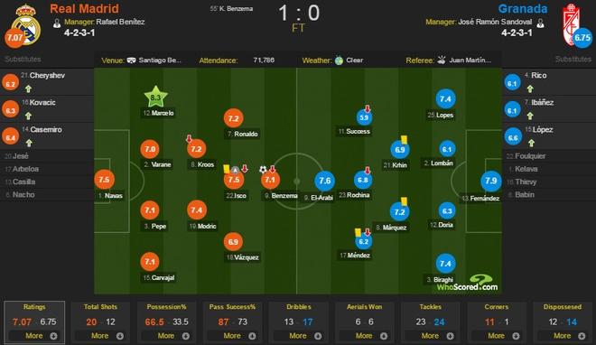 Real 1-0 Granada: Ronaldo chua the len ngoi so mot hinh anh 1