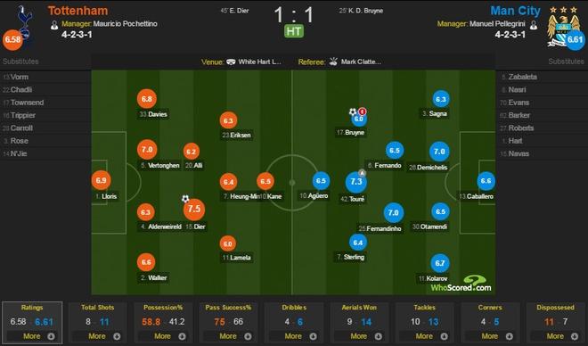 Thua Tottenham 1-4, Man City de mat ngoi dau vao tay MU hinh anh 17