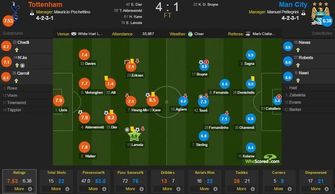 Thua Tottenham 1-4, Man City de mat ngoi dau vao tay MU hinh anh 2