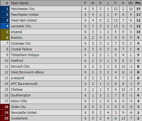 Thua Tottenham 1-4, Man City de mat ngoi dau vao tay MU hinh anh 5
