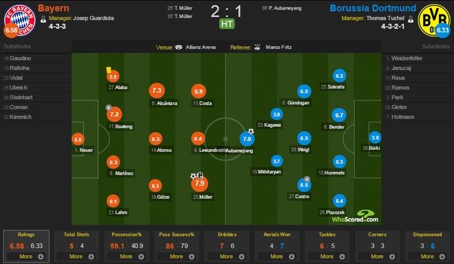 Lewandowski, Mueller lap cu dup giup Bayern ha Dortmund 5-1 hinh anh 11
