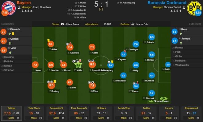 Lewandowski, Mueller lap cu dup giup Bayern ha Dortmund 5-1 hinh anh 2