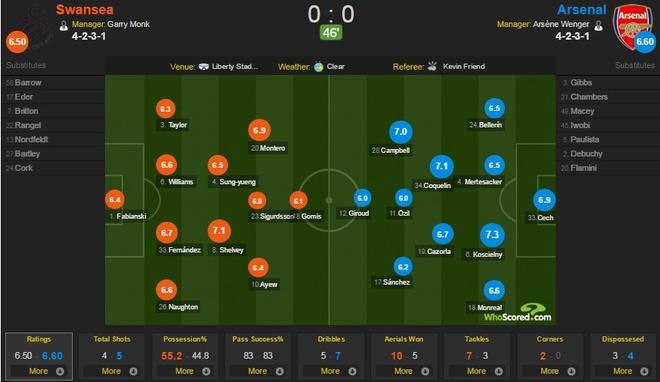 Thang dam Swansea, Arsenal tiep tuc bam sat Man City hinh anh 12