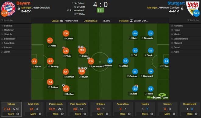 Bayern 4-0 Stuttgart: Lewandowski tiep tuc bo xa Ronaldo hinh anh 17
