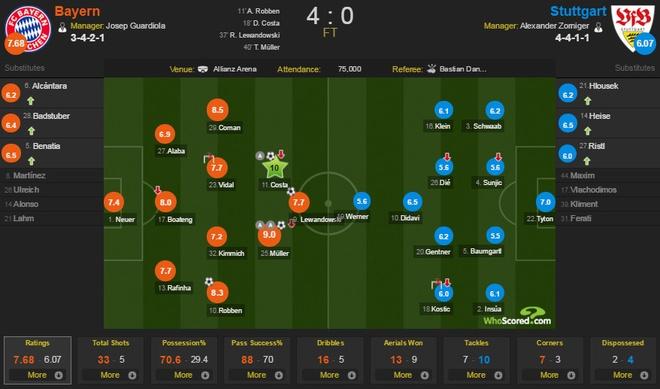 Bayern 4-0 Stuttgart: Lewandowski tiep tuc bo xa Ronaldo hinh anh 2