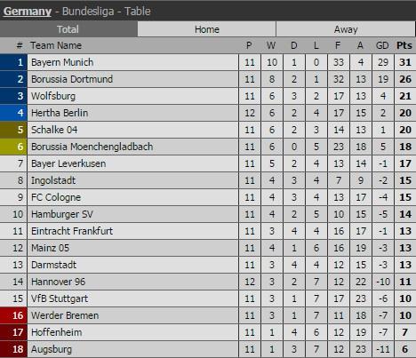 Bayern 4-0 Stuttgart: Lewandowski tiep tuc bo xa Ronaldo hinh anh 6