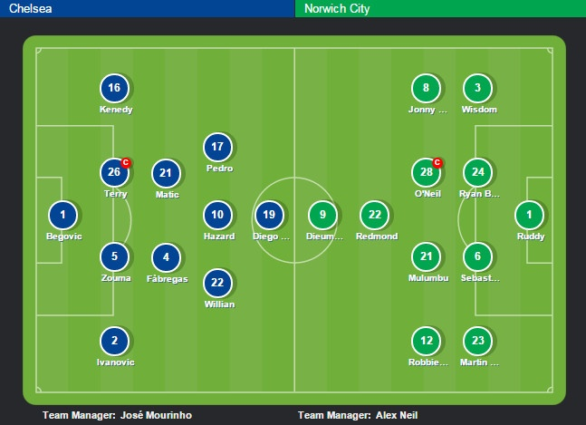 Chelsea 1-0 Norwich: Costa giup Mourinho vung ghe hinh anh 10